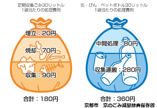 京都市ごみ処理にかかるお金