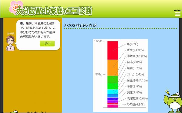 大分版WEB家庭のエコ診断