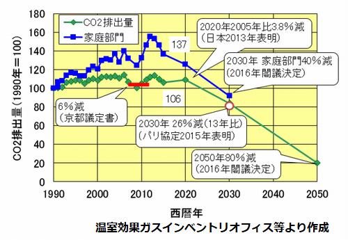 温室効果ガスの排出量推移と目標