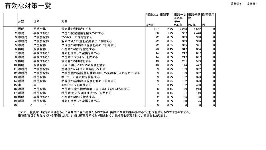 中小企業省エネ提案レポート